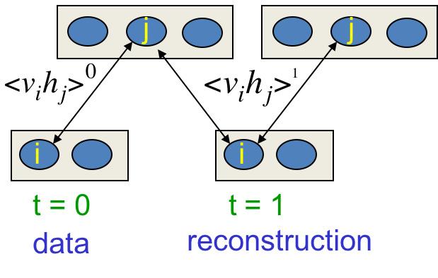 Hinton神经网络公开课12 Restricted Boltzmann machines (RBMs)