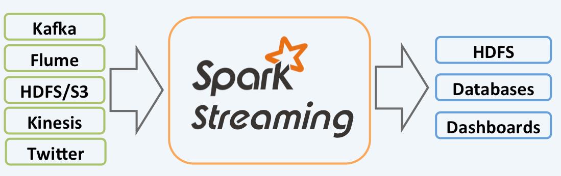 Spark Streaming 应用架构图