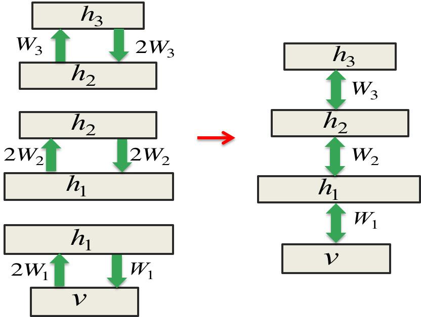Hinton神经网络公开课16 Recent applications of deep neural nets