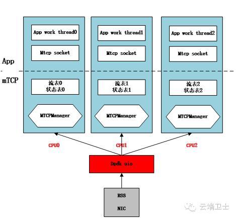 实战录 | mTCP用户态协议栈浅析