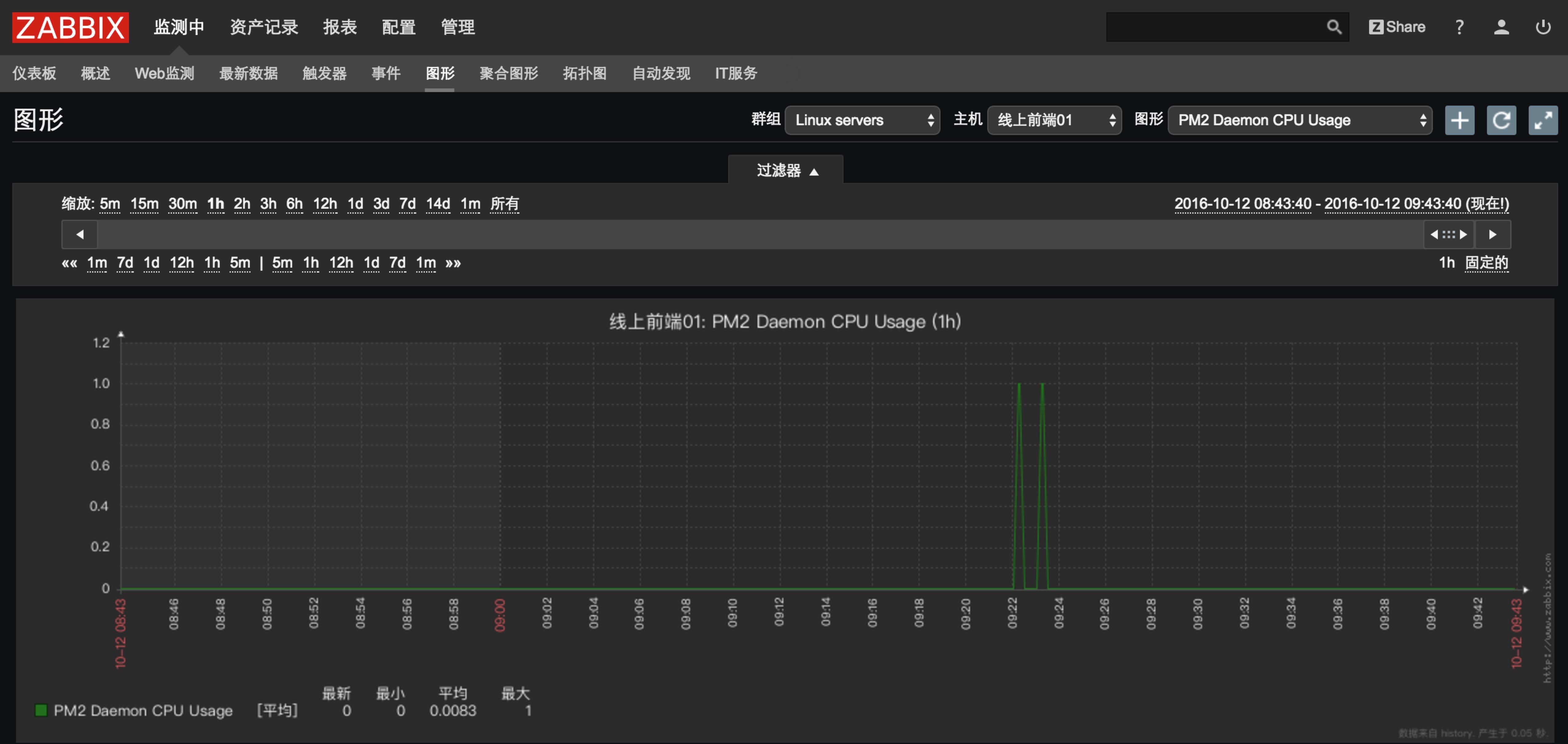 PM2 Daemon CPU Usage