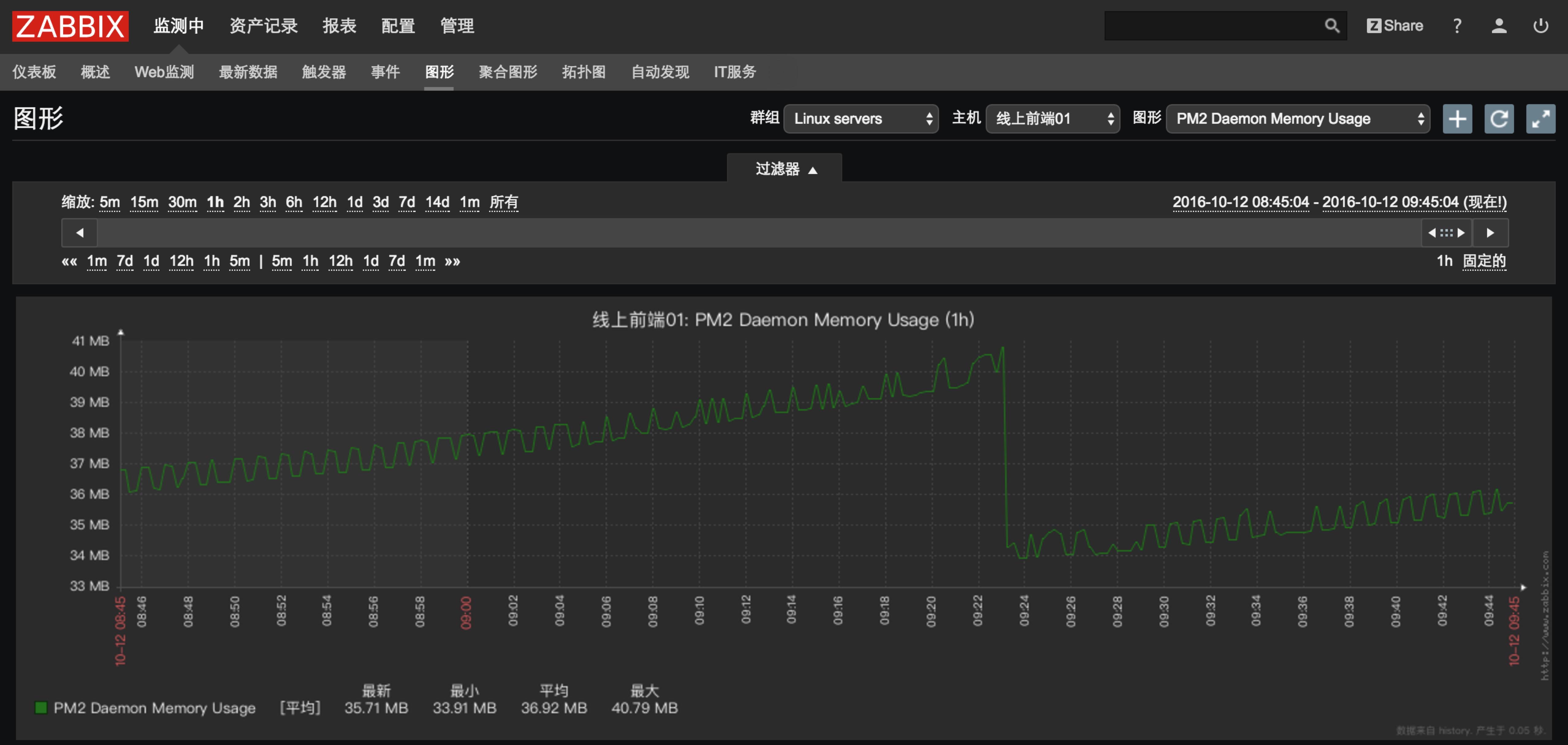 PM2 Daemon Memory Usage