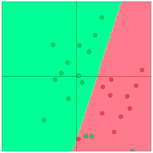 CS224n笔记4 Word Window分类与神经网络