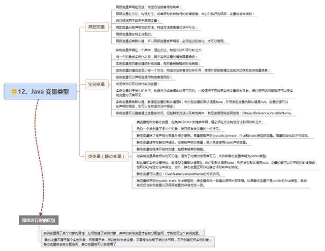 30张java基础思维导图,梳理知识点和思路