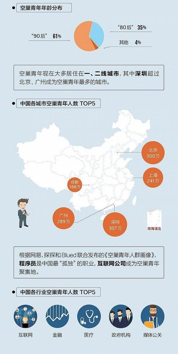 程序员单身之谜 中国2500万程序员生活状态大调查