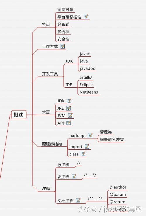 Java程序设计思维导图,这次回高清了