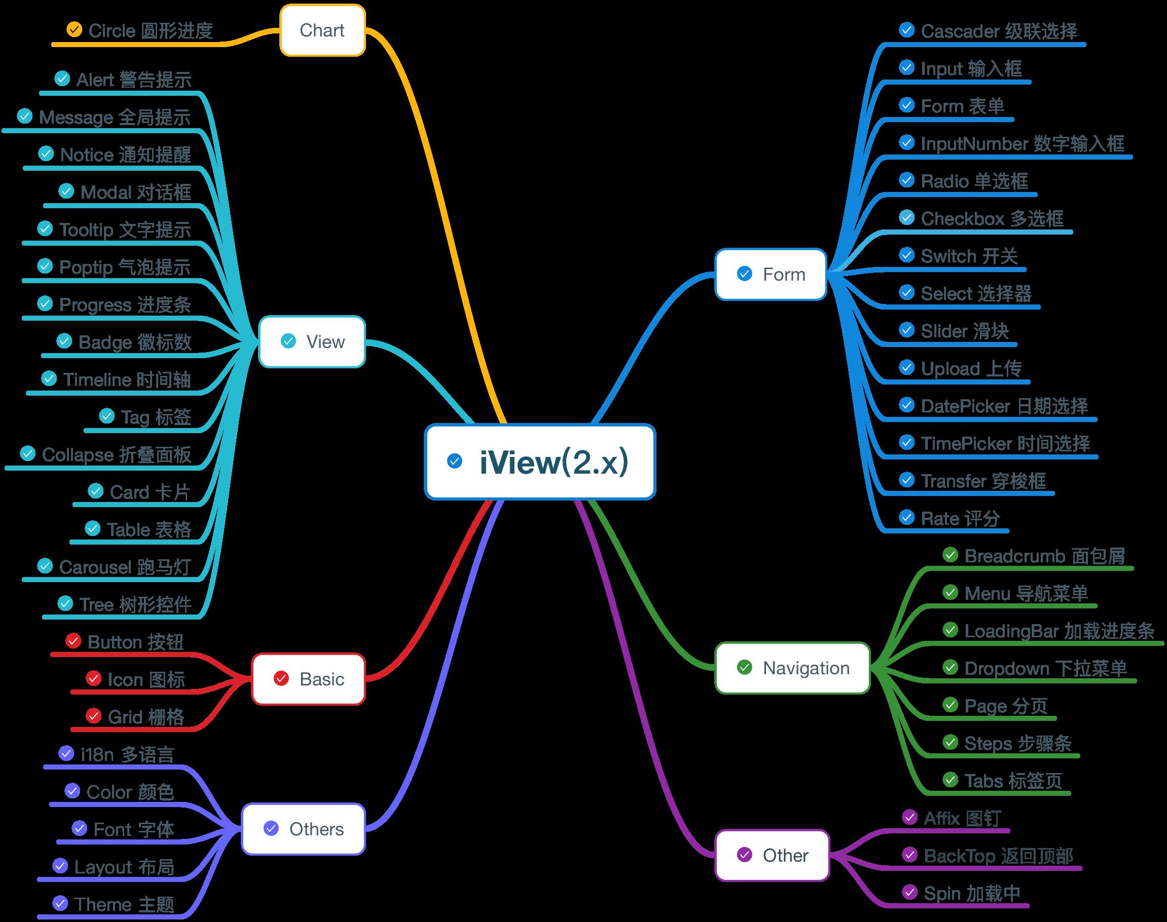 UI 组件库 iView