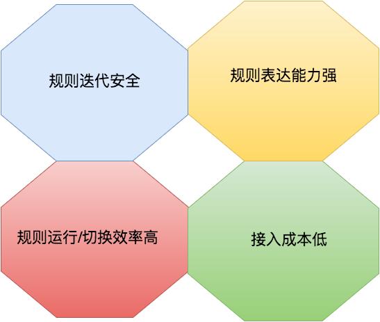 Maze框架能力模型