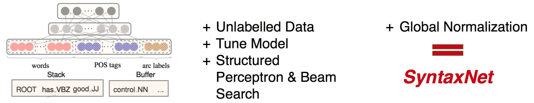CS224n研究热点6 基于转移的神经网络句法分析的结构化训练