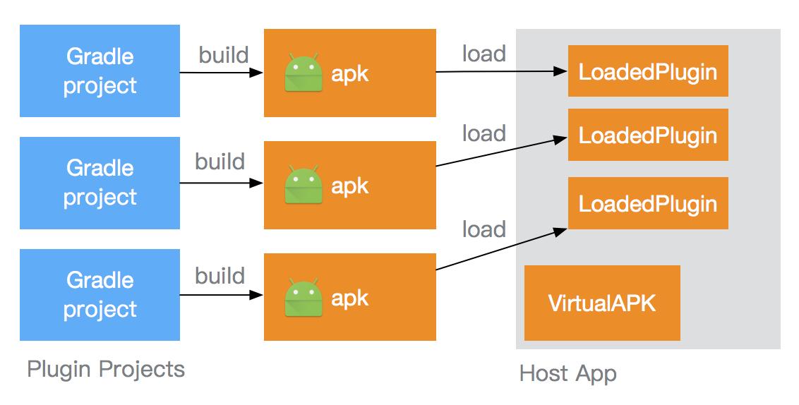 滴滴 Android 插件化框架 VirtualAPK