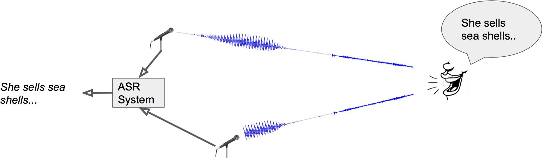 CS224n笔记12 语音识别的end-to-end模型