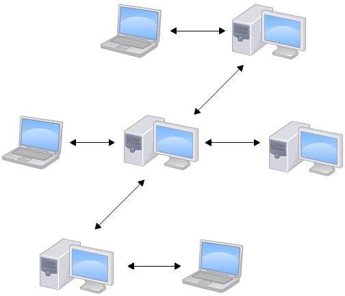 分布式版本控制图解