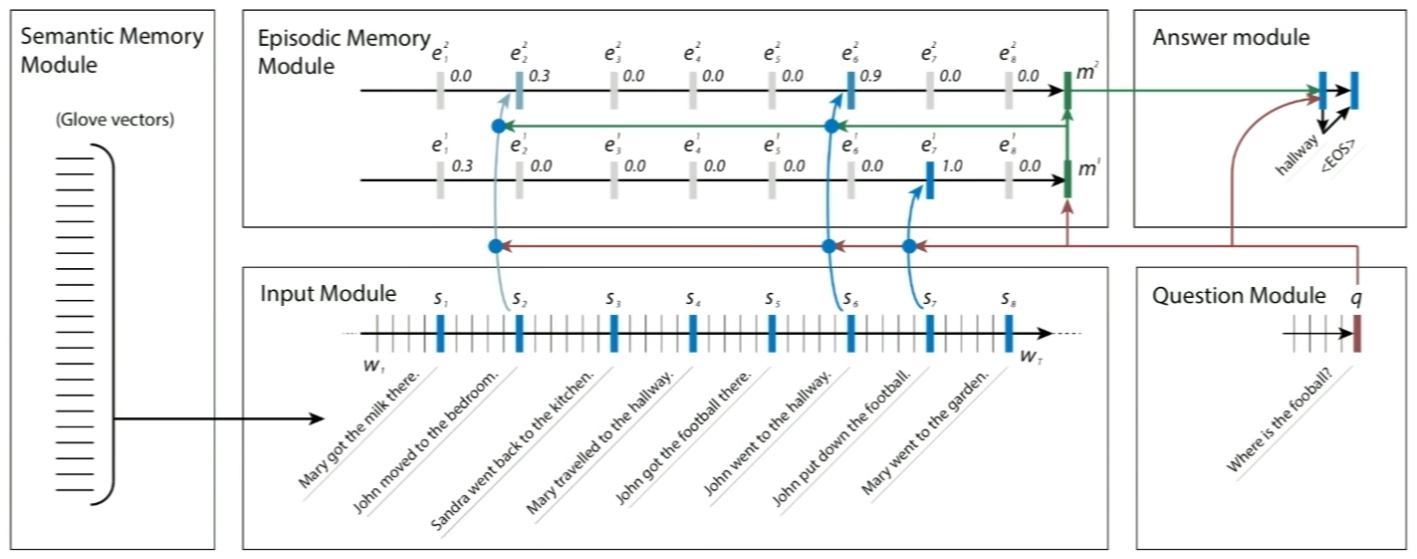 CS224n笔记16 DMN与问答系统