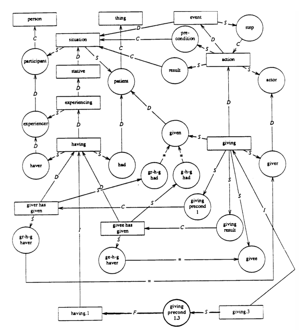 CS224n笔记17 NLP存在的问题与未来的架构