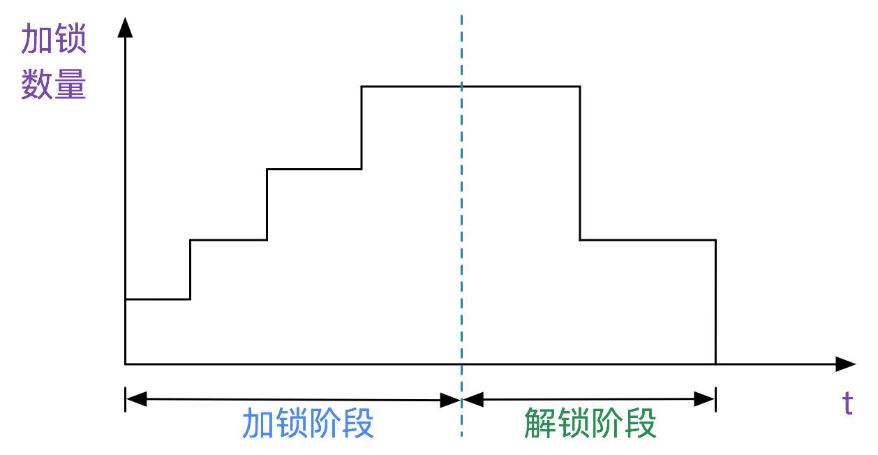 MySql-两阶段加锁协议