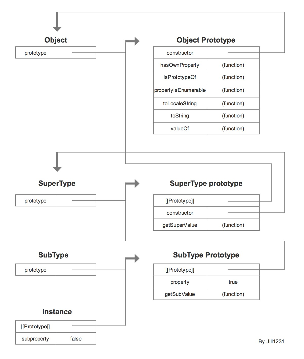 实例以及构造函数和原型之间的关系