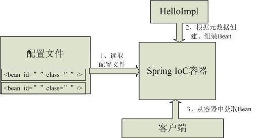 spring ioc容器工作原理.jpg