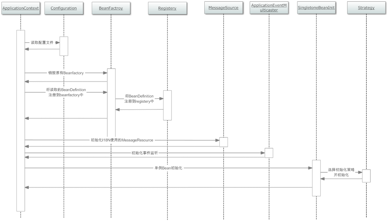 容器初始化时序图.jpg