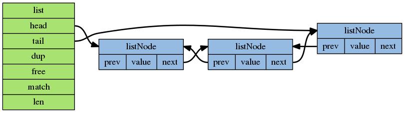 digraph adlist {      rankdir=LR;      node [shape=record, style = filled, fillcolor = &quot;#95BBE3&quot;];      edge [style = bold];      list_node_1 [label = &quot;<head>listNode |{<prev> prev| value|<next> next}&quot;, ];     list_node_2 [label = &quot;<head>listNode |{<prev> prev| value|<next> next}&quot;];     list_node_3 [label = &quot;<head>listNode |{<prev> prev| value|<next> next}&quot;];      list_node_1:next -> list_node_2:head;     list_node_2:next -> list_node_3:head;      list_node_2:prev -> list_node_1:head;     list_node_3:prev -> list_node_2:head;      node [width=1.5, style = filled, fillcolor = &quot;#A8E270&quot;];     list [label = &quot;list |<head> head|<tail> tail|<dup> dup|<free> free|<match> match|<len> len&quot;];      list:tail -> list_node_3:head;     list:head -> list_node_1:head; }