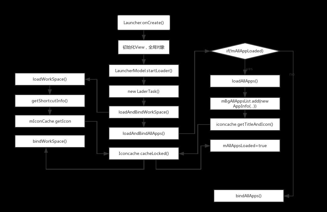 桌面加载流程图