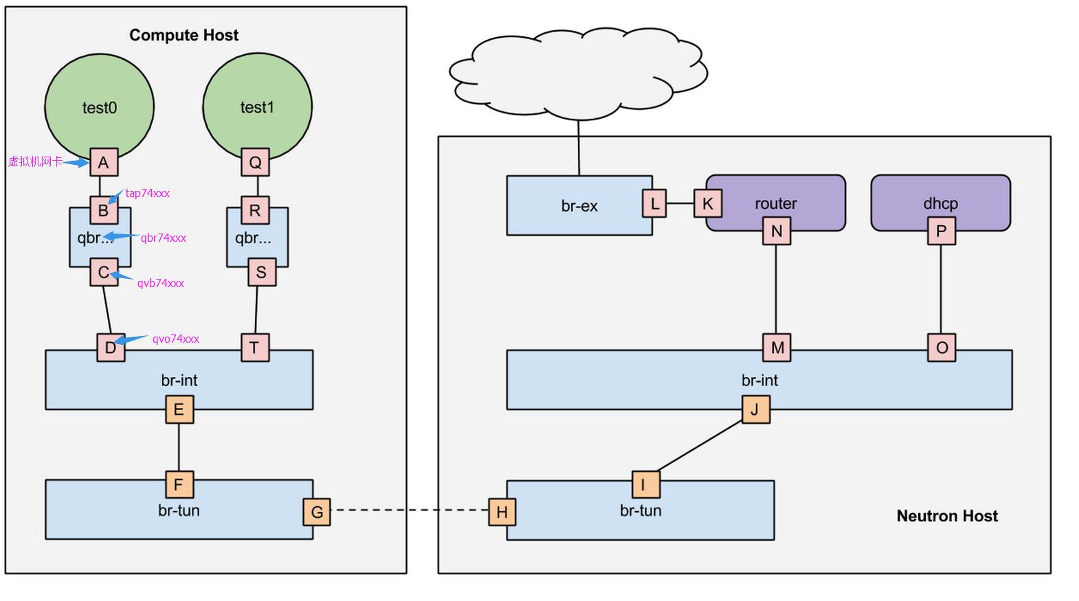 openvSwitch网络架构图