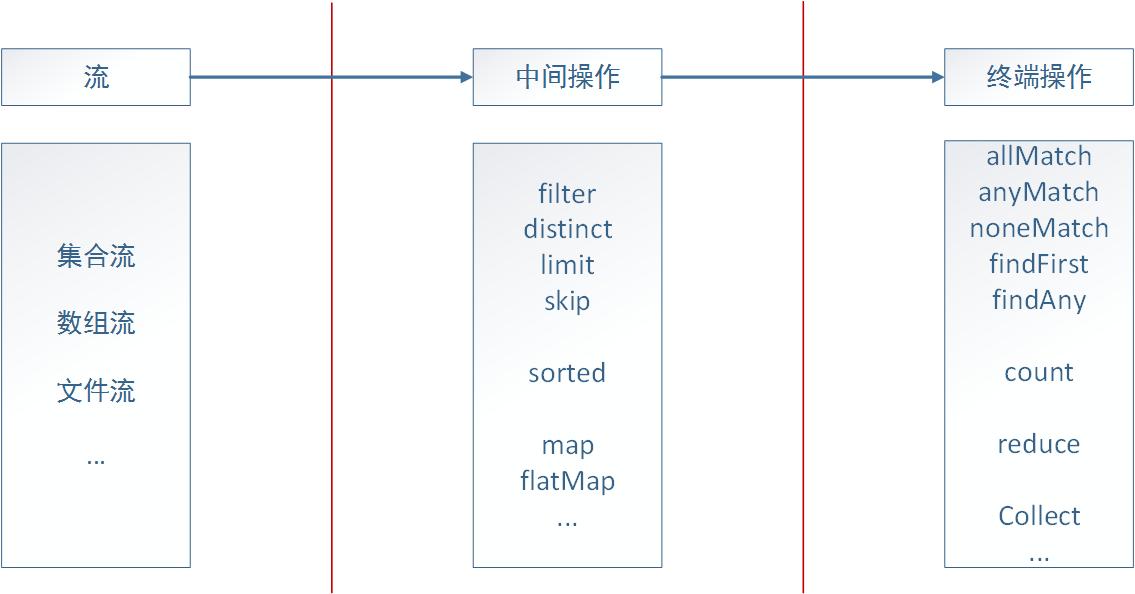 java8新特性--集合、Optional 类