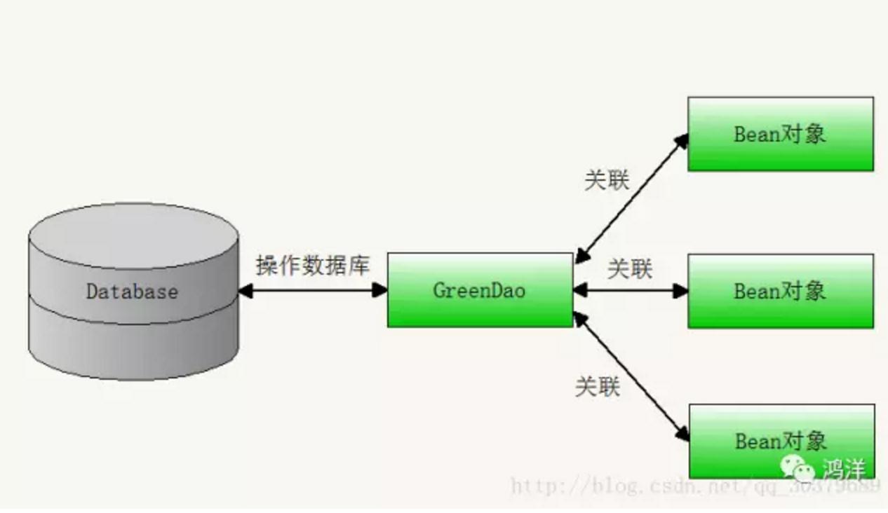 greendao