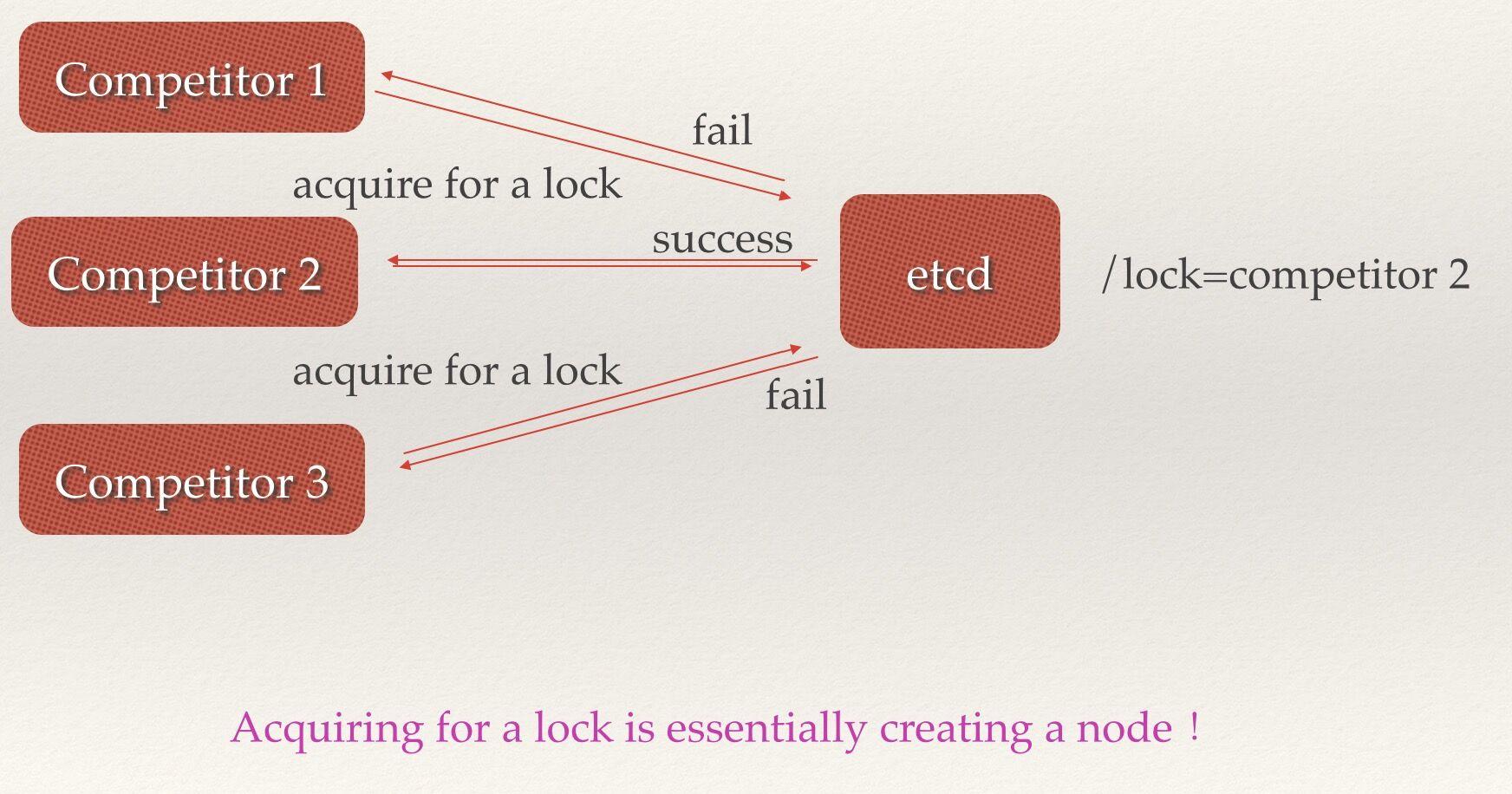 etcd:从应用场景到实现原理的全方位解读