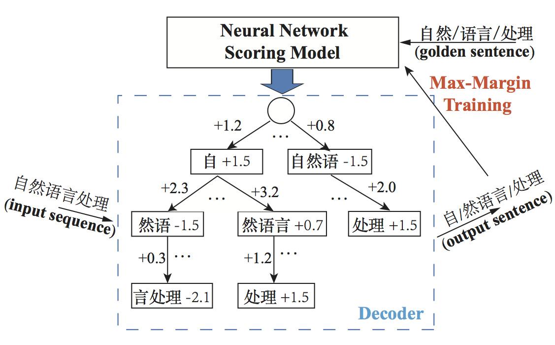 深度学习中文分词调研