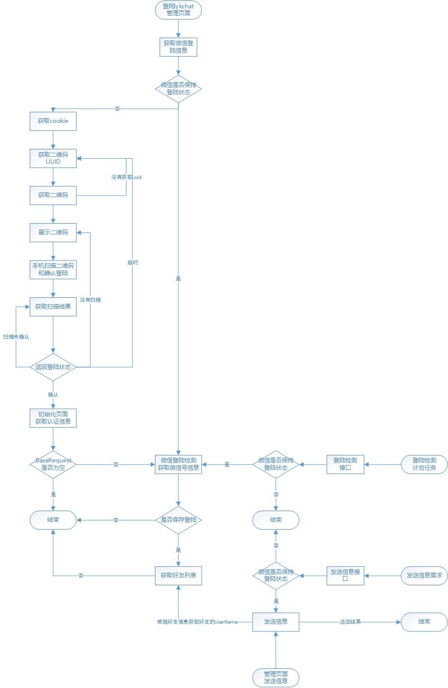 lykchat信息发送系统流程图