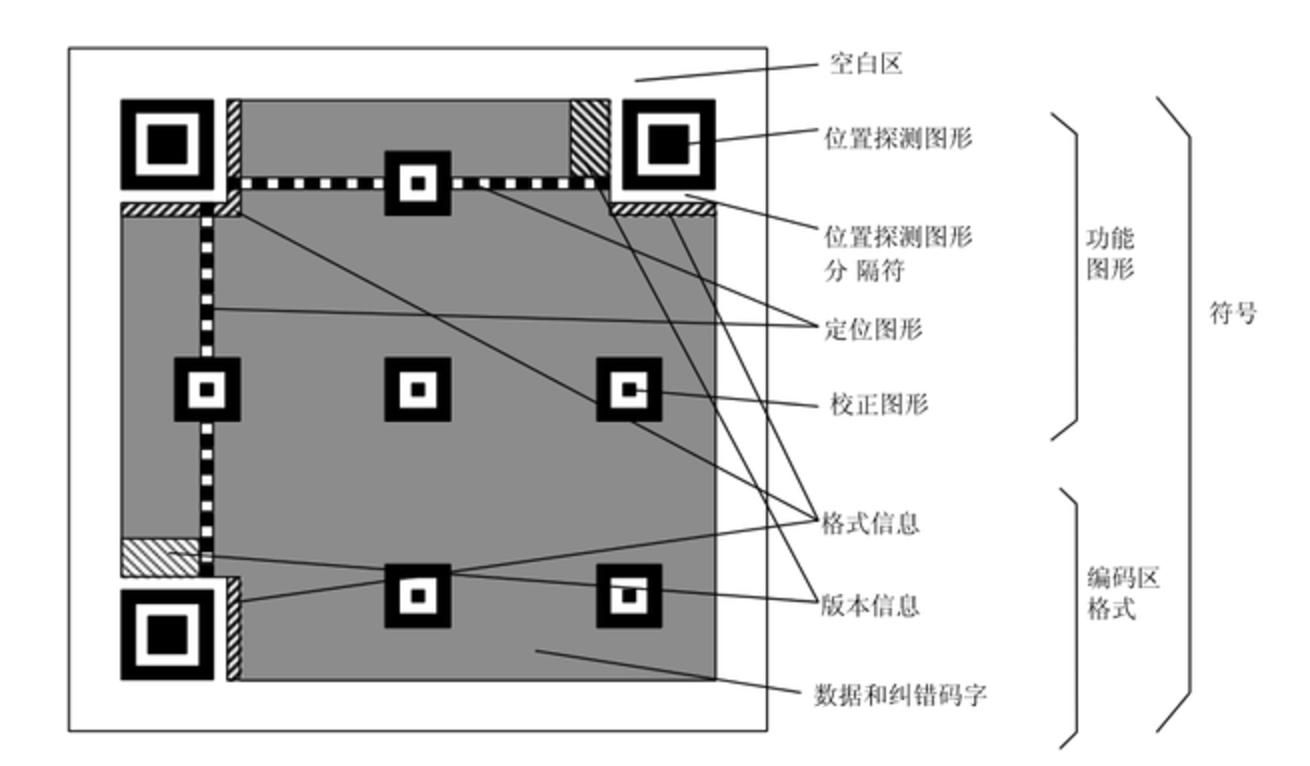 二维码结构