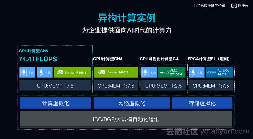 阿里云企业级ECS发布会推出最新一代异构计算产品