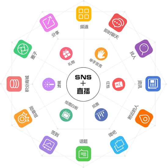 12ThinkSNS拥有丰富社交功能.png