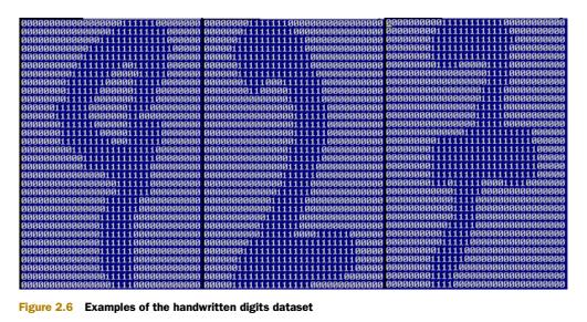 手写数字数据集的例子