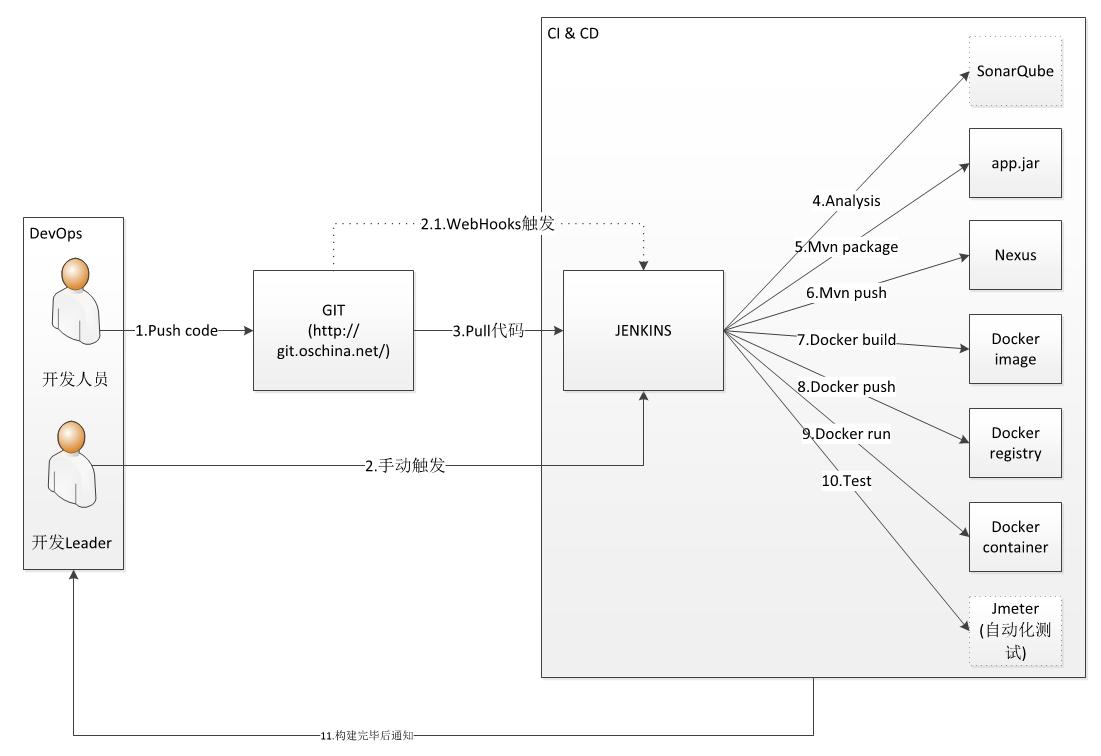 CI & CD 流程示意