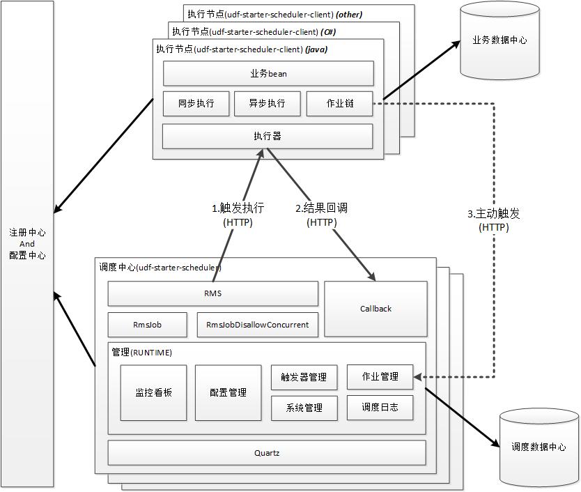 分布式调度-逻辑架构示意