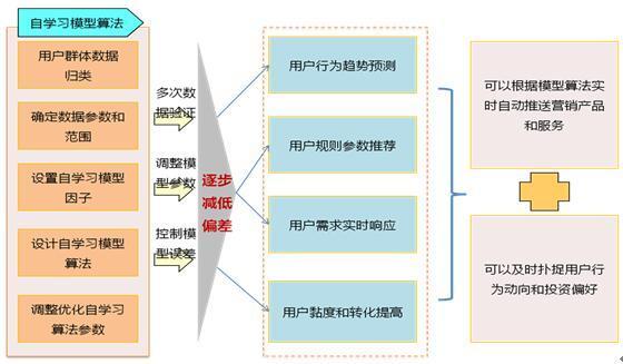 互联网电商平台个性化智能推荐系统设计难在哪里