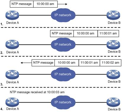 NTP原理