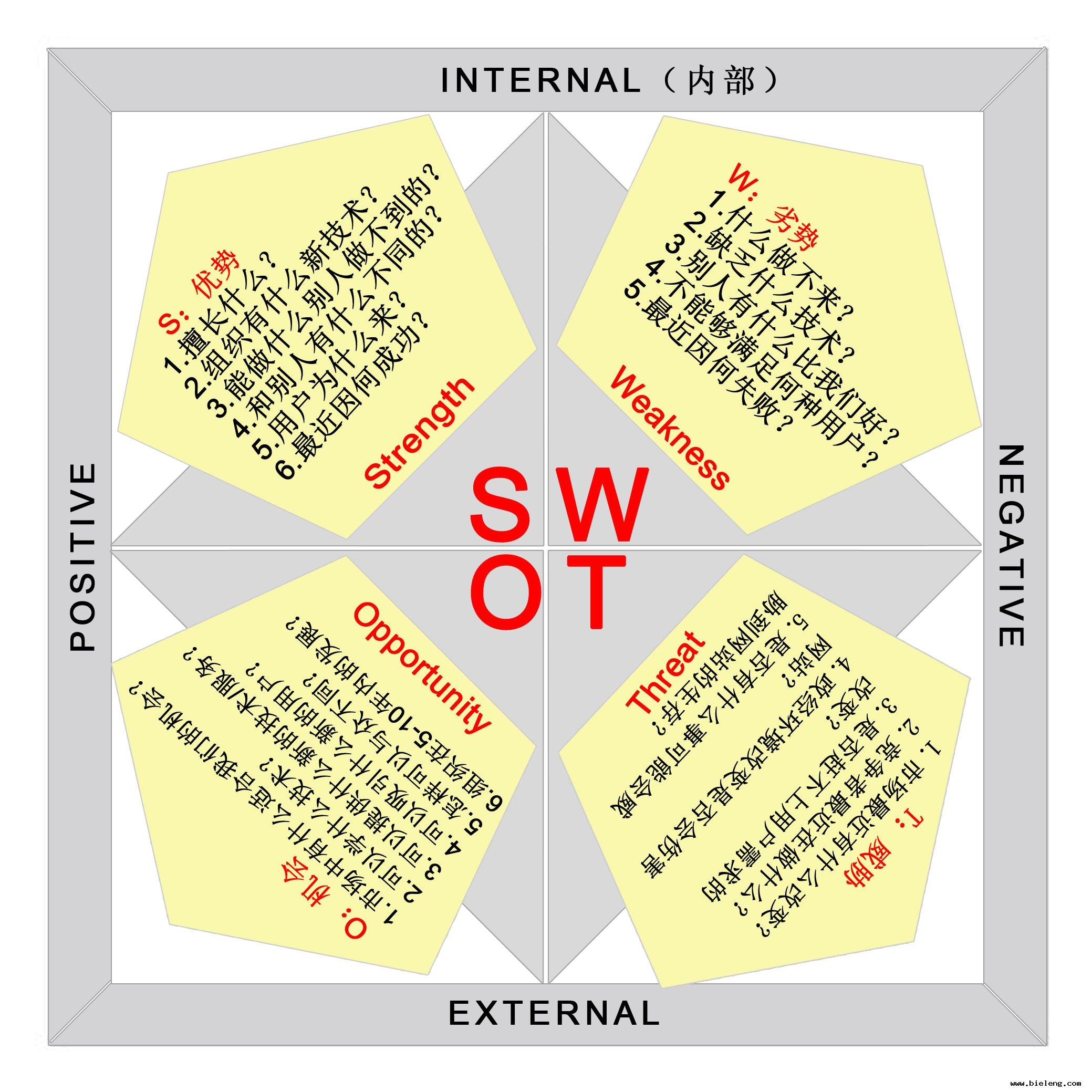 SEO优化:网站优化的swot介绍分析