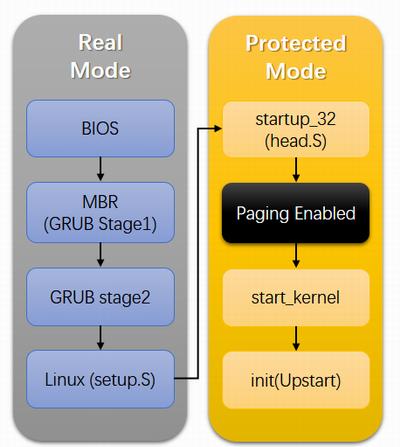 解读Linux启动过程- macwe - OSCHINA
