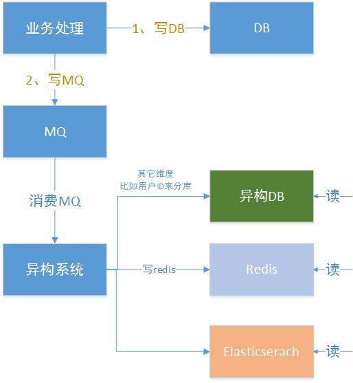 MQ异构方式.png