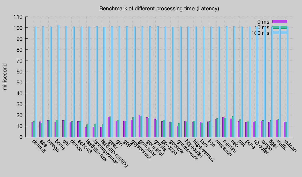 Latency (Round 3)