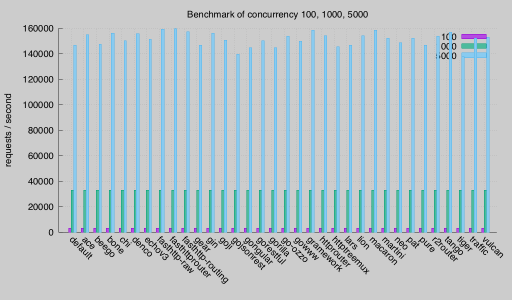 concurrency (Round 3)