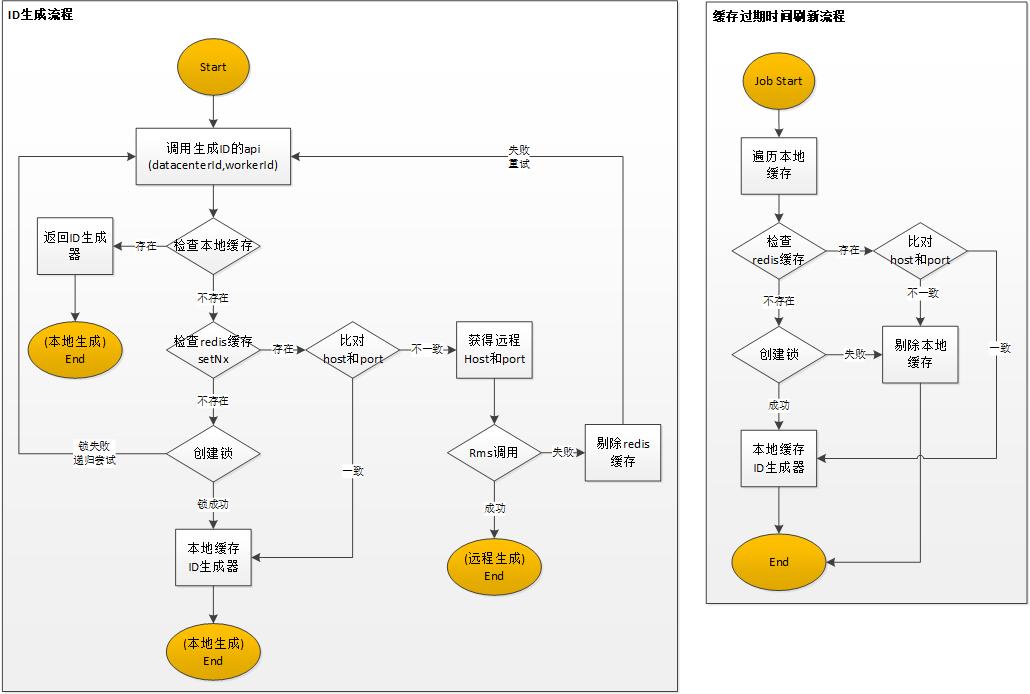 分布式ID-发号流程示意