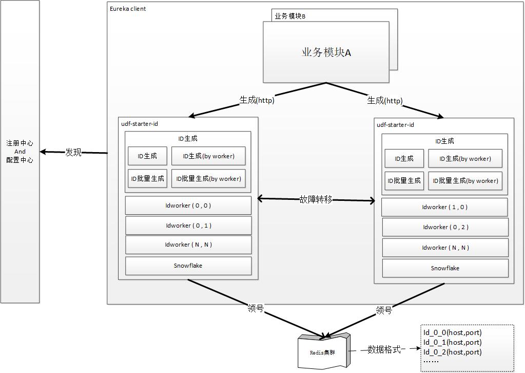 分布式ID-逻辑架构示意