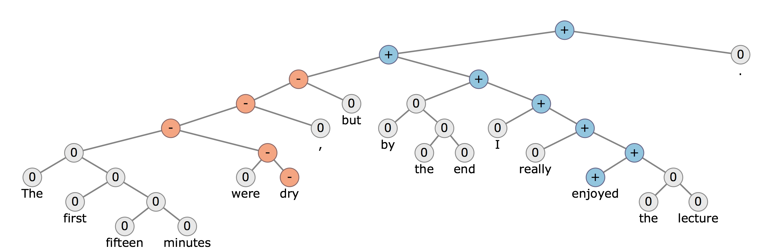 From Stanford's CS224n: Natural Language Processing with Deep Learning