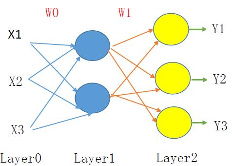 小白学Tensorflow之自编码Autoencoder - AllenOR灵感的个人空间