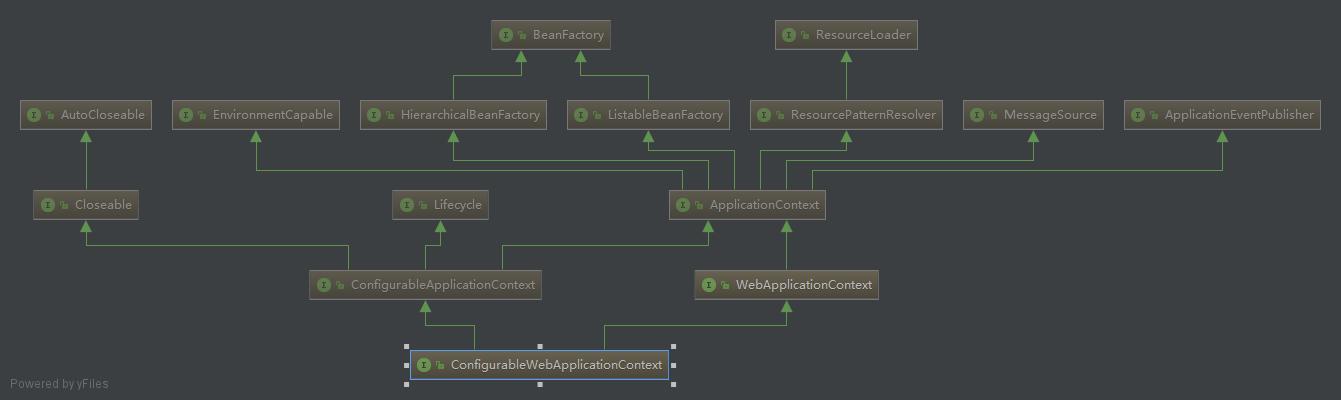 ConfigurableWebApplicationContext 类图