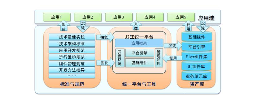 6 款 Java WEB应用开发工具   码云周刊第 38 期-Gitee 官方博客