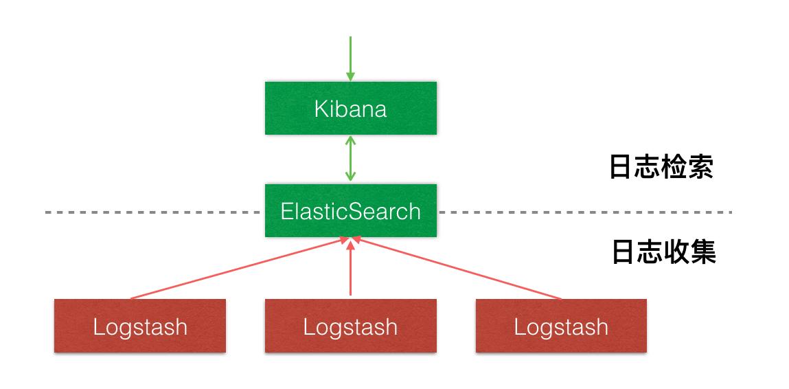 在Docker上搭建ELK+Filebeat日志中心在Docker上搭建ELK+Filebeat日志中心